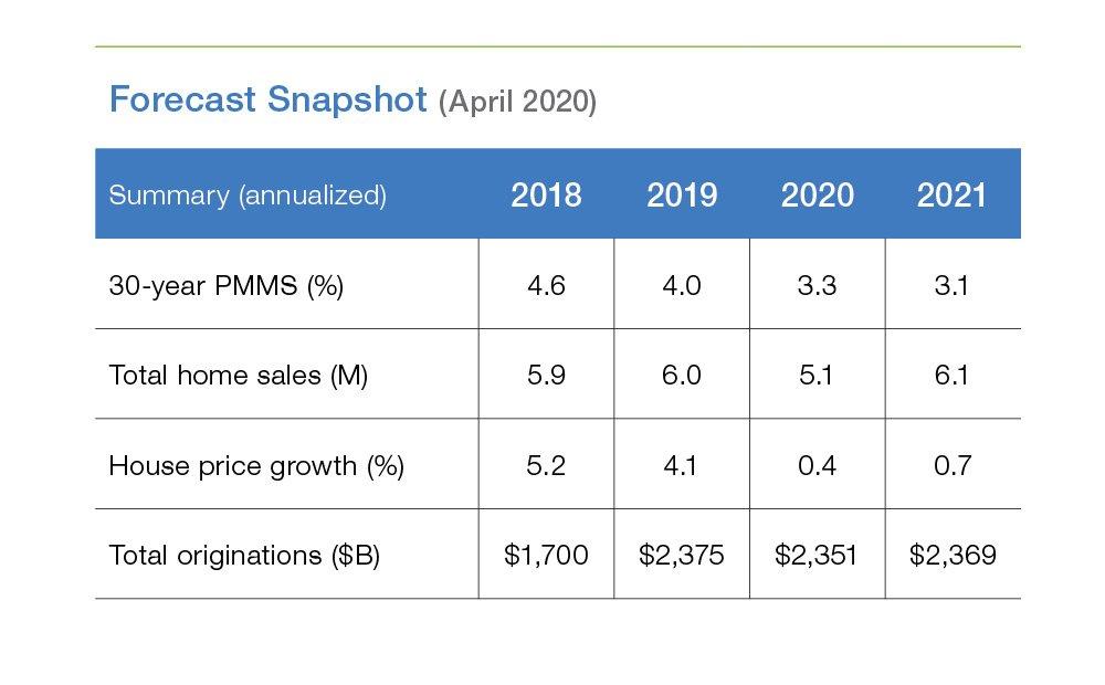 Forecast Snapshot April 2020
